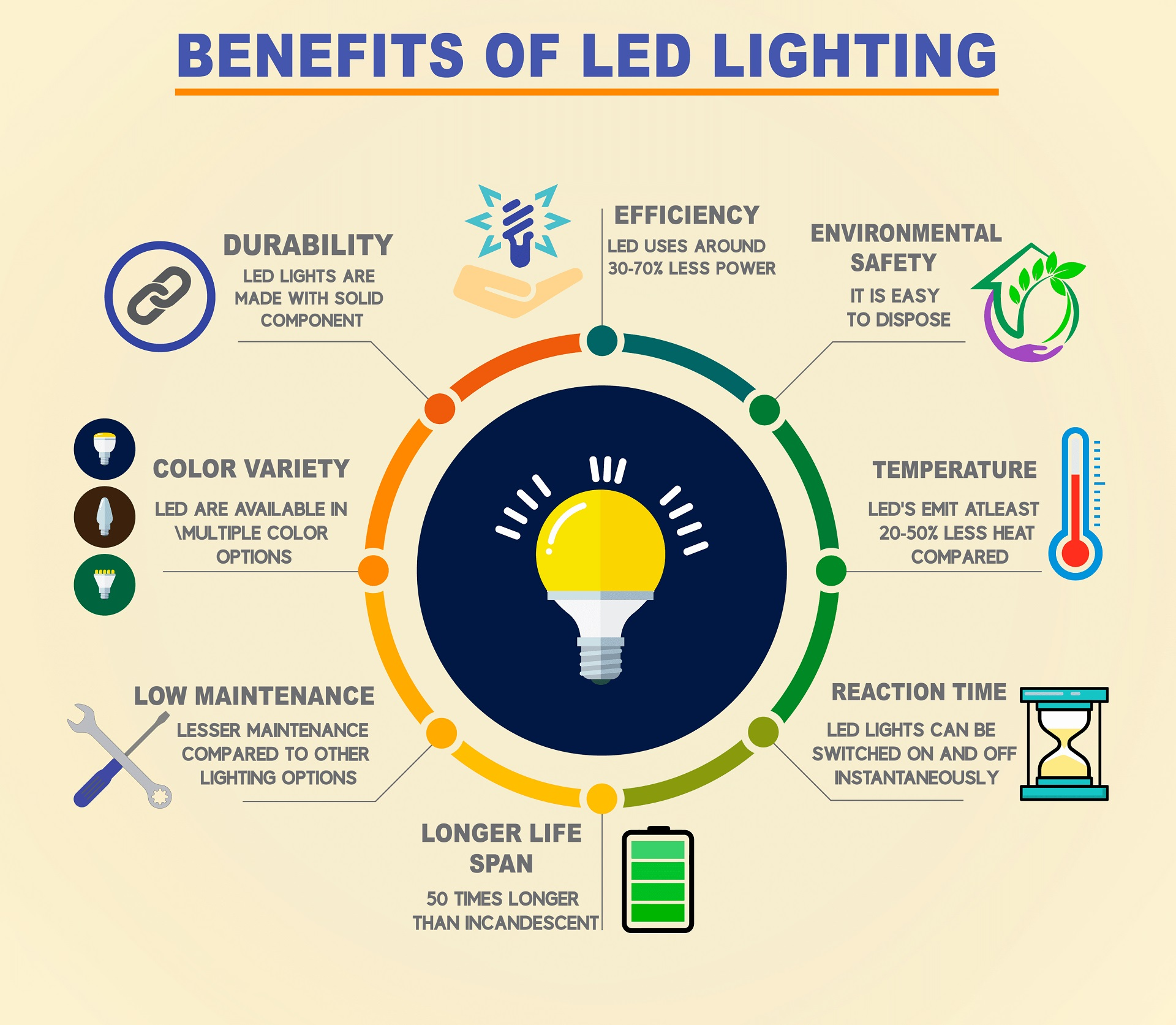 benefits-of-led-lighting